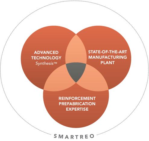 SmartTech-diagram4